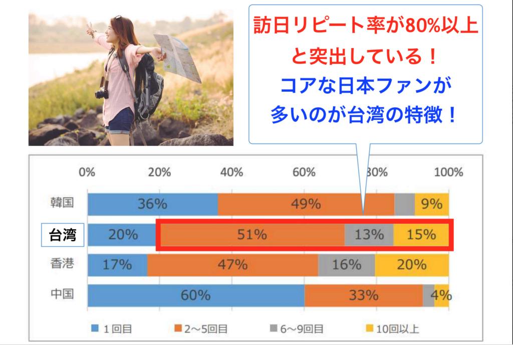 台湾人 観光客 リピーター リピート率