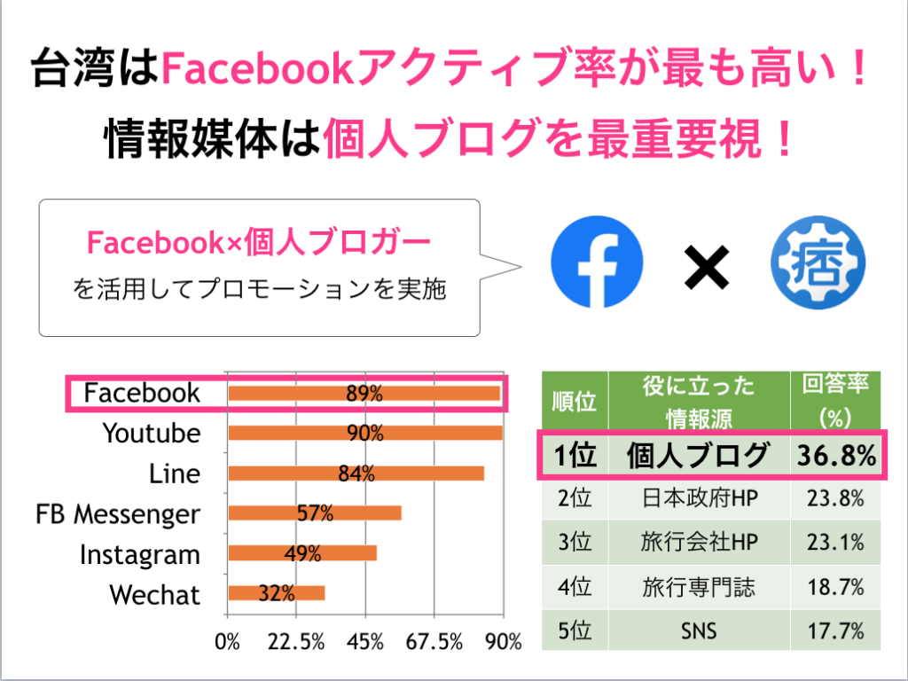台湾 旅行情報源 個人ブログ Facebook