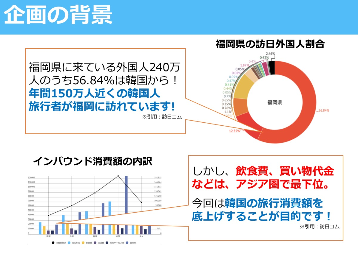 企画の背景 福岡県の訪日外国人割合 福岡県に来ている外国人240万人のうち56.84%は韓国から! 年間150万人近くの韓国人 旅行者が福岡に訪れています! ※引用:訪日コム インバウンド消費額の内訳 しかし、飲食費、買い物代金などは、アジア圏で最下位。  今回は韓国の旅行消費額を 底上げすることが目的です! ※引用:訪日コム
