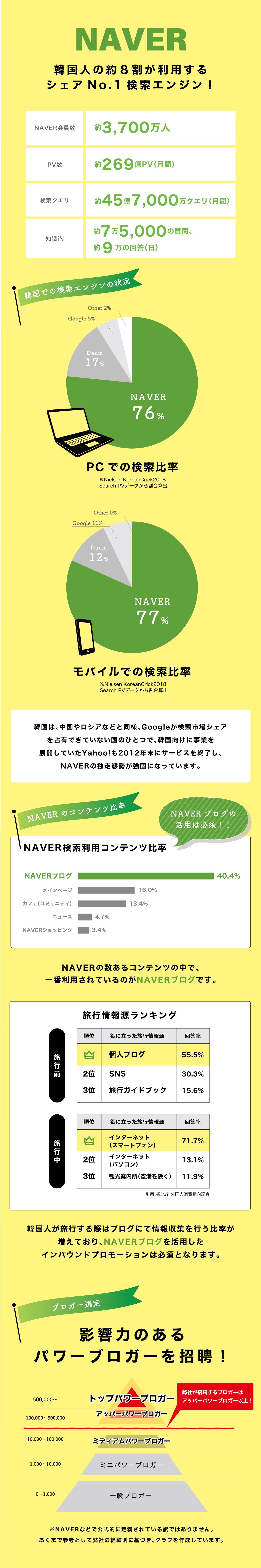 NAVER 韓国人の約8割が利用するシェアNo.1検索エンジン!