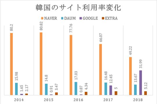 韓国 検索エンジン シェア 利用率 推移 変化