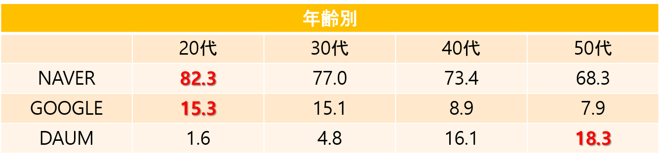 韓国 検索エンジン 年齢別 使用率 シェア