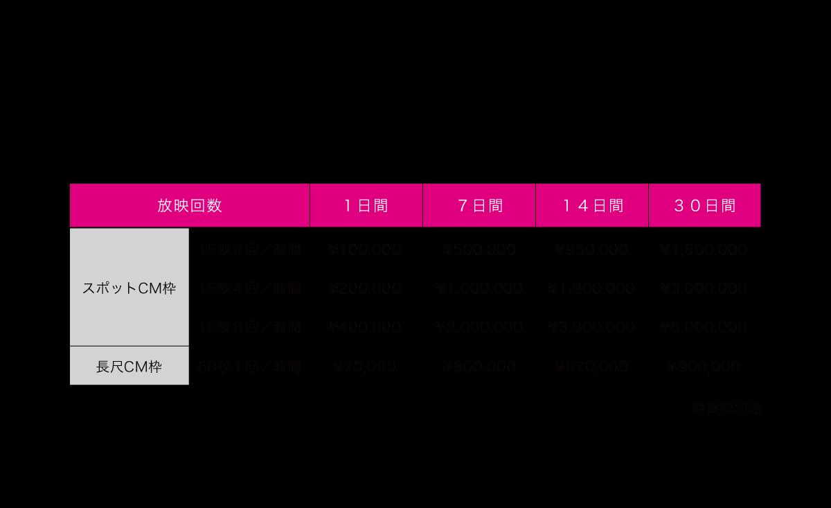 ユニカビジョンによる情報発信により、様々な目的で新宿を訪れる幅広い層へのアプローチが期待できます。さらに曜日や時間帯の指定、複数の屋外ビジョンとのセットプランなど、お客様のご要望に合わせた放映も可能です。