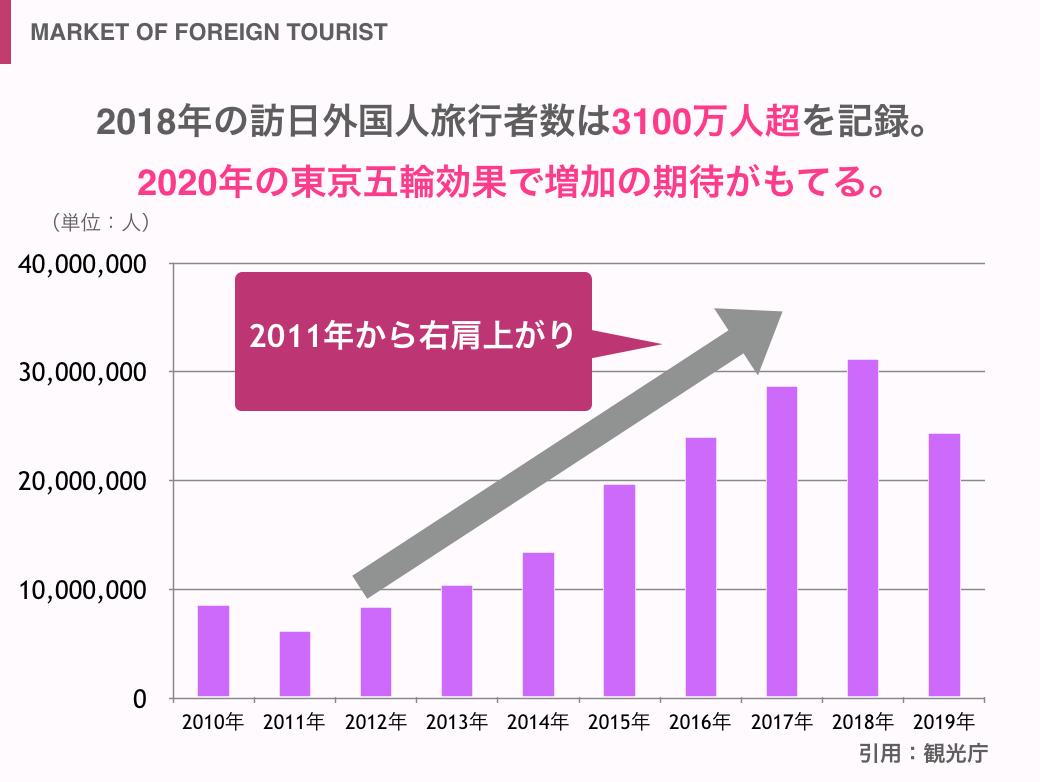 2018年までの外国人旅行者・インバウンド旅行者の推移