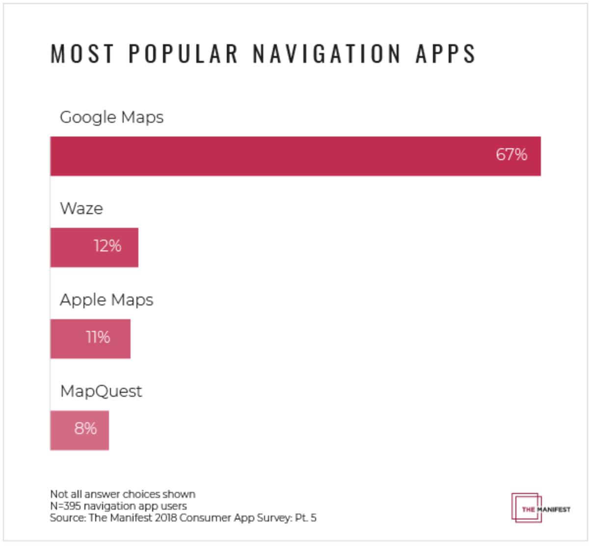 地図のシェア率 Google Map使用率 Apple Map使用率