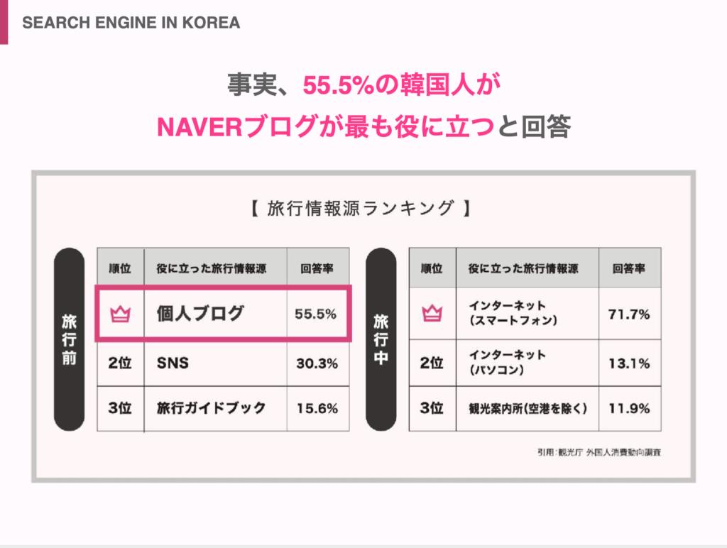 韓国人 旅行者 役に立つ情報源 個人ブログ NAVER