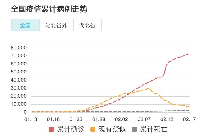 新型コロナウィルス 中国 感染者数 死亡者数